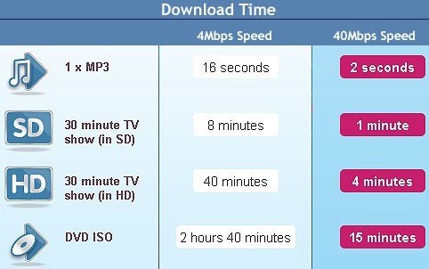 Fibre Optic broadband Speed comparison with ADSL
