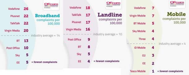 Ofcom complaints report
