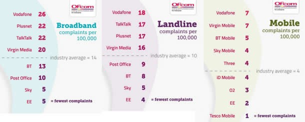 Ofcom Broadband, TV, phone and Mobile complaints