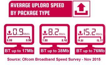 BT average upload speeds 2015