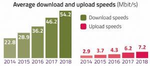 Average uk broadband speeds