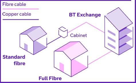BT Full Fibre Broadband