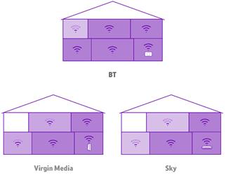 BT Smart Hub WiFi Signal