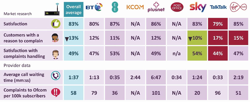 Ofcom broadband customer satisfaction report 2019
