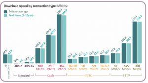 Ofcom Broadband Speed Report 2020