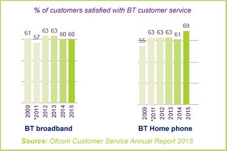 BT customer service Ofcom report