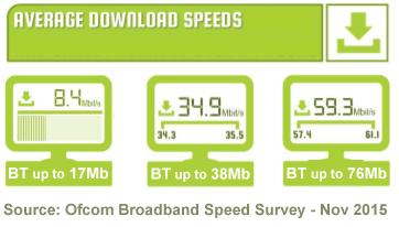 BT average download speeds - Ofcom