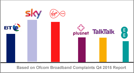 UK ISPs ranked by Ofcom