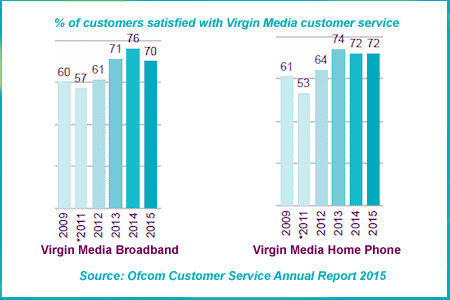 Virgin Media customer service Ofcom report