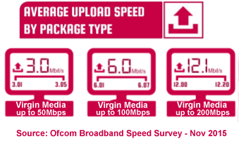 Virgin Media average upload speeds 2015