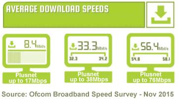 plusnet_average_speeds_2015
