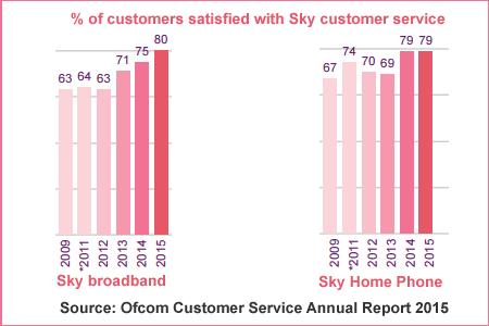 sky_customer_service_2015