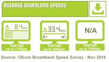 TalkTalk average download speeds 2015