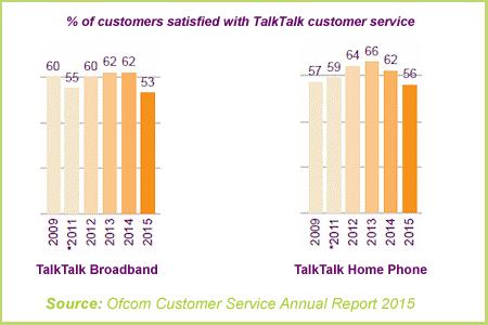 TalkTalk customer service ofcom report