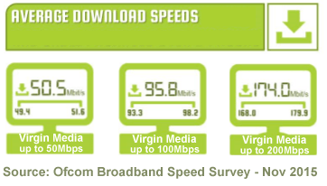 Virgin Media average download speeds 2015